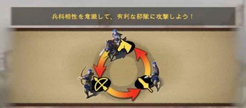 三國志覇道・3すくみ
